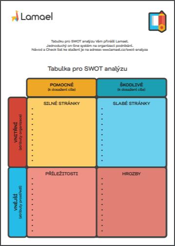 tabulka pro swot analýzu od Lamael